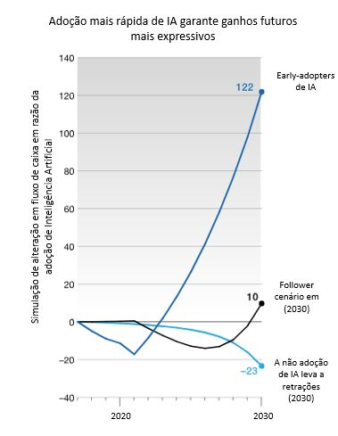 Adaptado McKinsey Global Institute: Diferentes panoramas de fluxo de caixa em razão da adoção adiantada ou tardia de Inteligência Artificial