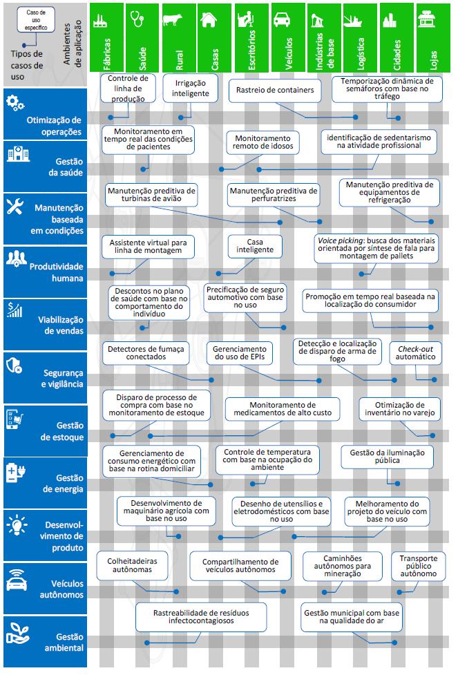 Casos de uso de IoT - Tomada de Subsidio Anatel