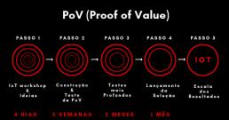 PoV (Proof of Value)