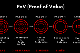 PoV (Proof of Value)