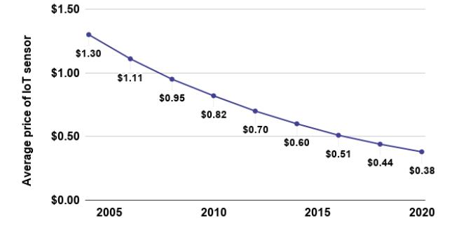 preço médio dos sensores de IoT