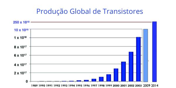 Produção Global de Transistores