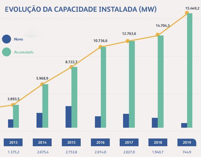 Capacidade Instalada Energia Eólica Evolução (2)