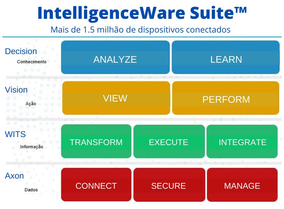 IWS™: premiada plataforma de IoT da V2COM
