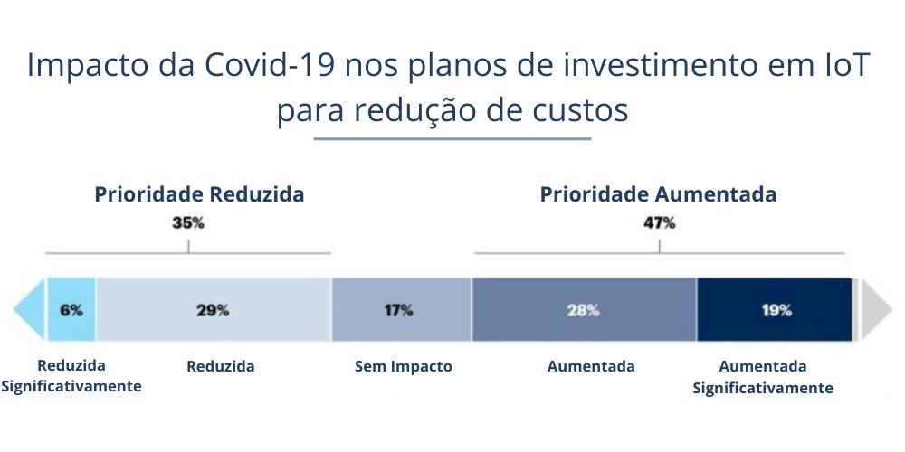 Gartner - Impacto da Covid-19 nos planos de investimento em IoT para redução de custos
