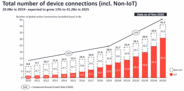 número de conexões IoT