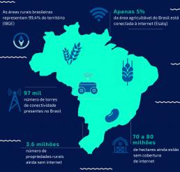 Agricultura em números